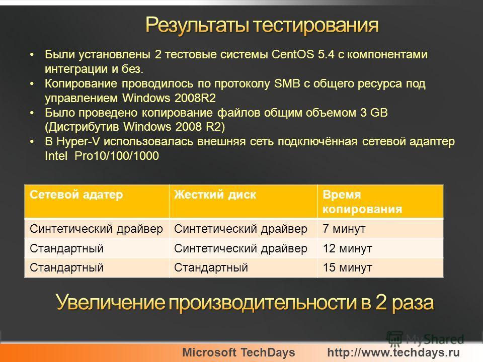 Microsoft TechDayshttp://www.techdays.ru Были установлены 2 тестовые системы CentOS 5.4 с компонентами интеграции и без. Копирование проводилось по протоколу SMB с общего ресурса под управлением Windows 2008R2 Было проведено копирование файлов общим
