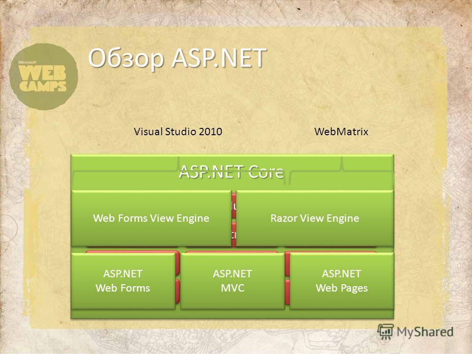 Обзор ASP.NET CachingCachingModulesModules HandlersHandlers IntrinsicsIntrinsics PagesPagesControlsControls GlobalizationGlobalization ProfileProfile Master Pages MembershipMembershipRolesRoles Etc.Etc. ASP.NET Core ASP.NET Web Forms ASP.NET Web Form