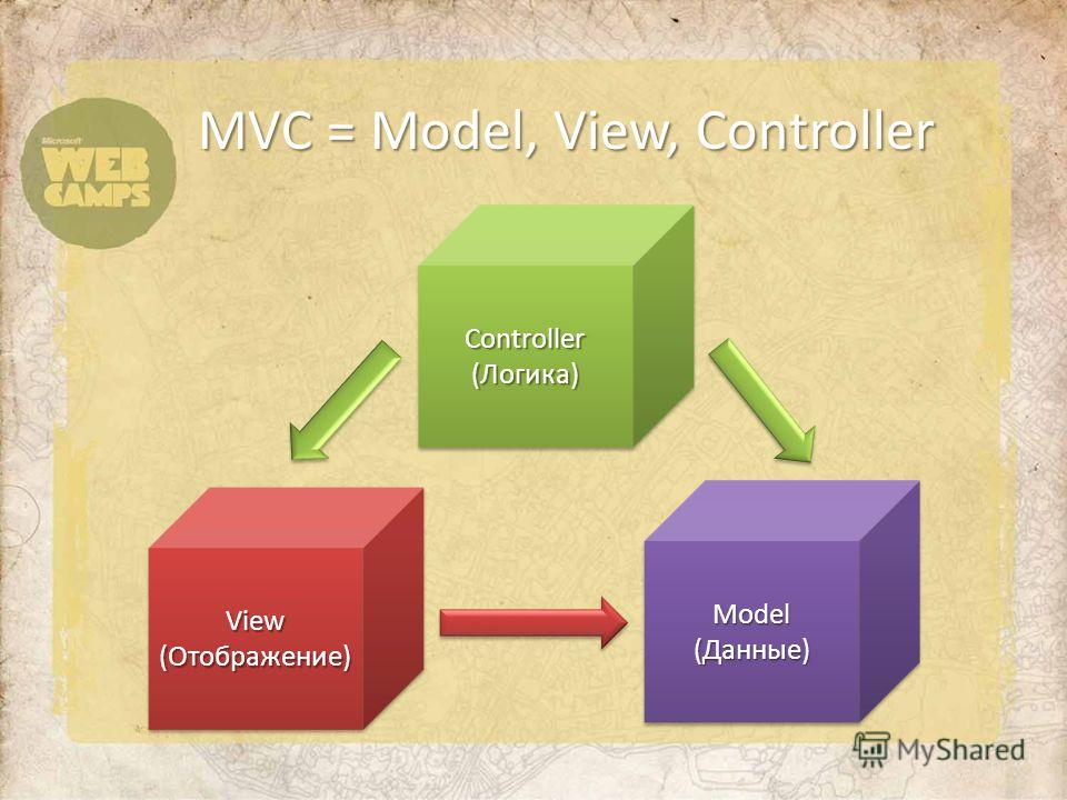 MVC = Model, View, Controller Model (Данные) Model View (Отображение) View Controller (Логика) Controller
