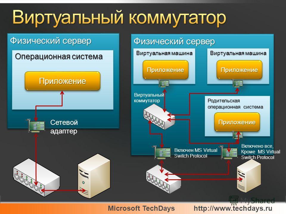 Microsoft TechDayshttp://www.techdays.ru Физический сервер Операционная система ПриложениеПриложение Сетевой адаптер Физический сервер Родительская операционная система ПриложениеПриложение Виртуальная машина ПриложениеПриложение ПриложениеПриложение