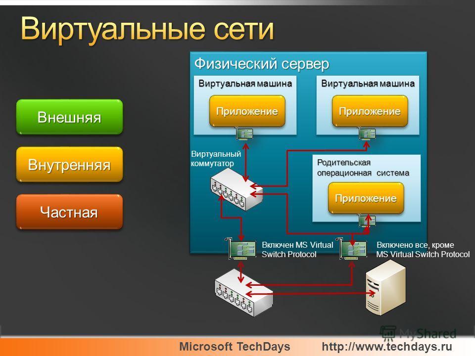 Microsoft TechDayshttp://www.techdays.ru Физический сервер Родительская операционная система ПриложениеПриложение Виртуальная машина ПриложениеПриложение ПриложениеПриложение Включен MS Virtual Switch Protocol Включено все, кроме MS Virtual Switch Pr