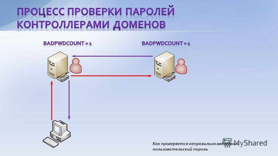 Как проверяется неправильно введенный пользовательский пароль