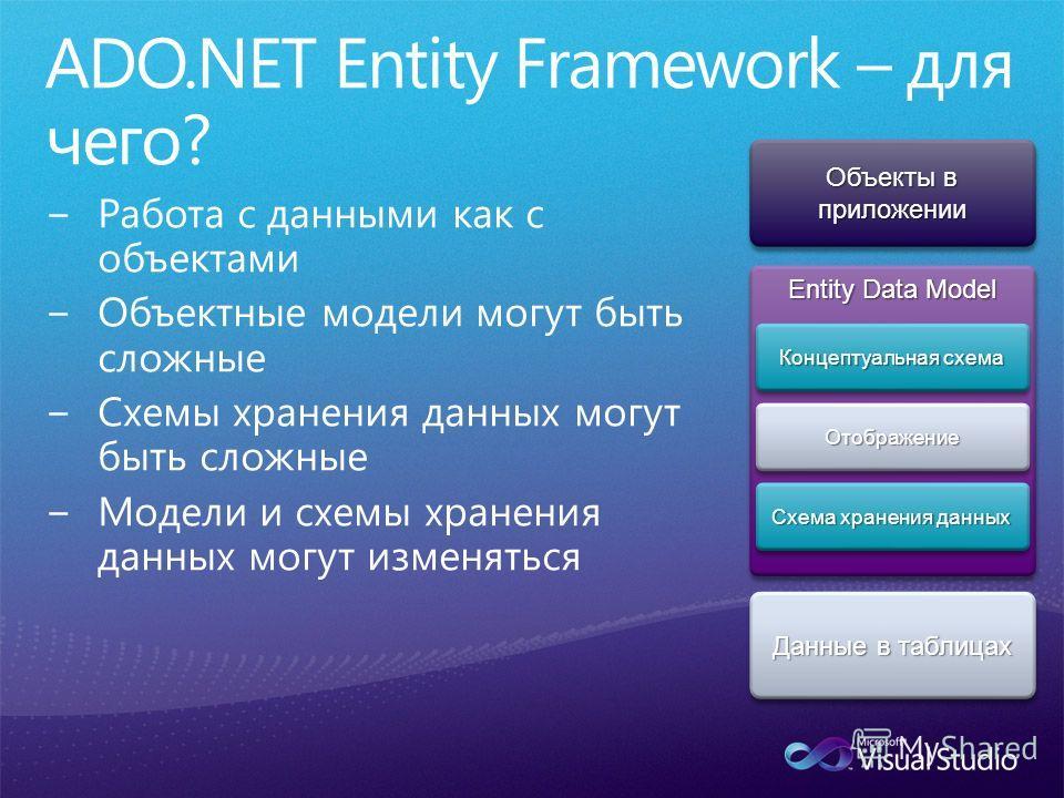 Объекты в приложении Данные в таблицах Entity Data Model Концептуальная схема Схема хранения данных ОтображениеОтображение