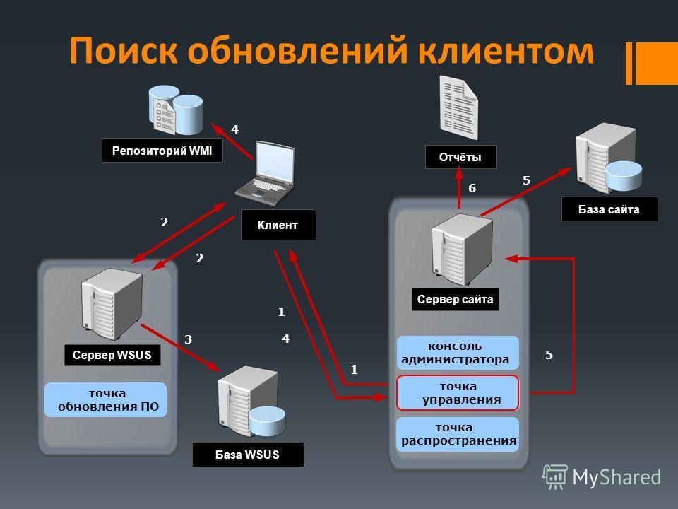 Поиск обновлений клиентом База сайта Сервер сайта База WSUS Сервер WSUS 5 Отчёты Клиент Репозиторий WMI 5 1 1 2 2 3 4 4 6 консоль администратора точка управления точка распространения точка обновления ПО