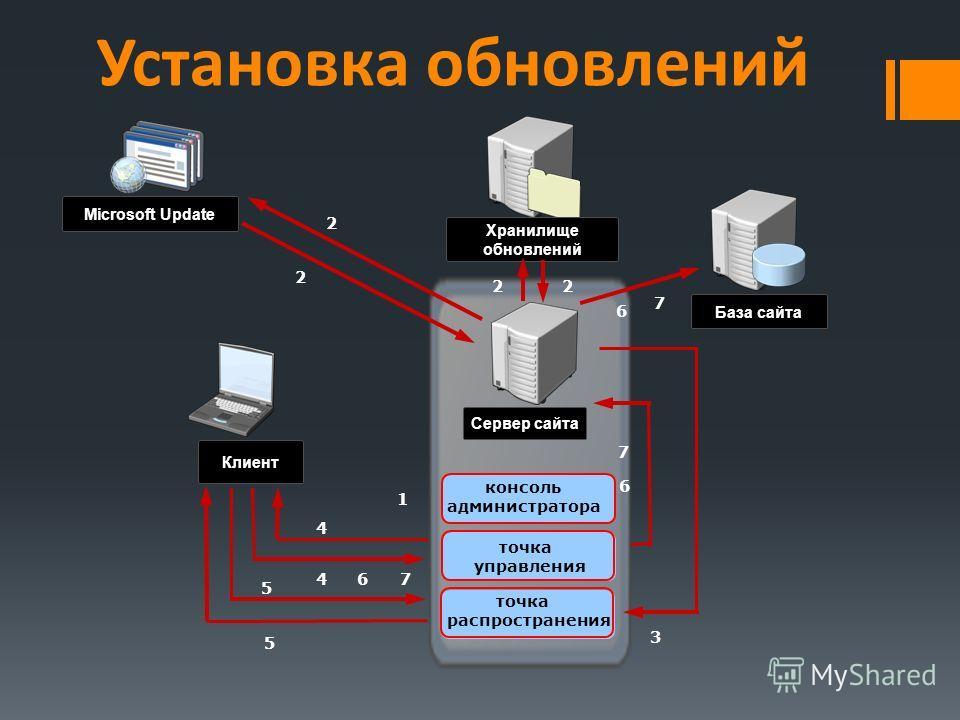 Установка обновлений Сервер сайта База сайта Клиент Microsoft Update Хранилище обновлений 1 2 2 2 2 3 4 4 5 5 67 6 7 6 7 консоль администратора точка управления точка распространения