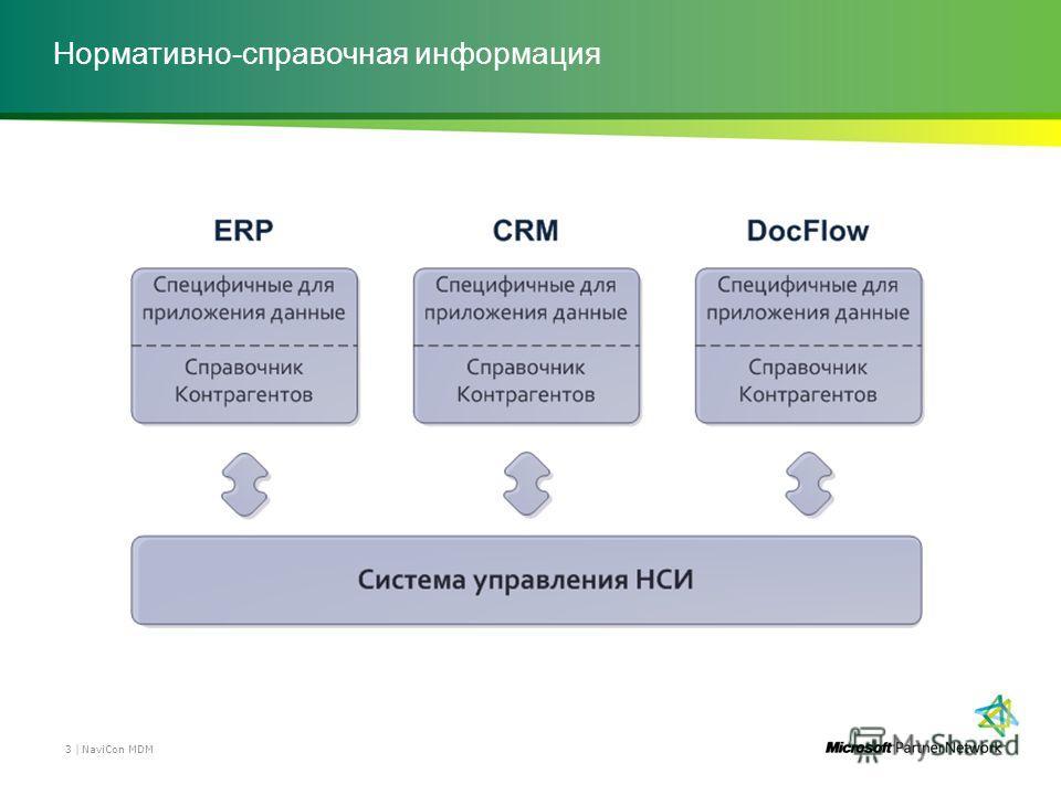 Нормативно-справочная информация NaviCon MDM 3 |
