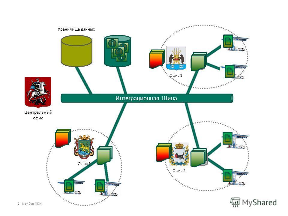 Центральный офис Офис 1 Офис 3 Офис 2 НСИ ERP 1 ERP 3 Интеграционная Шина ERP 2 Хранилище данных 5 | NaviCon MDM