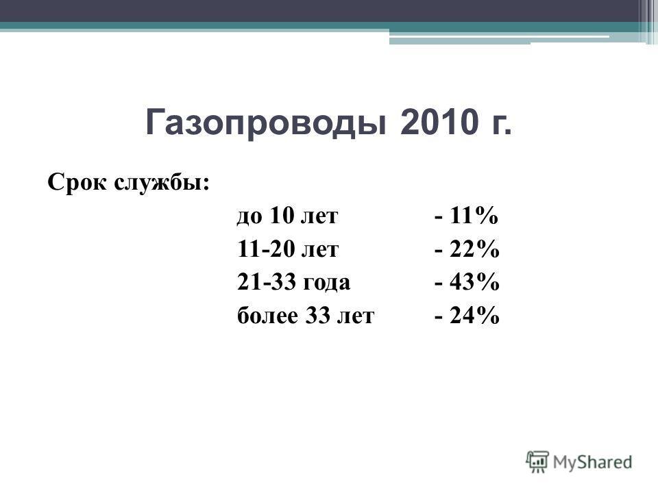 Газопроводы 2010 г. Срок службы: до 10 лет- 11% 11-20 лет- 22% 21-33 года- 43% более 33 лет- 24%