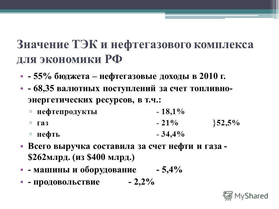 Значение ТЭК и нефтегазового комплекса для экономики РФ - 55% бюджета – нефтегазовые доходы в 2010 г. - 68,35 валютных поступлений за счет топливно- энергетических ресурсов, в т.ч.: нефтепродукты- 18,1% газ- 21% 52,5% нефть- 34,4% Всего выручка соста
