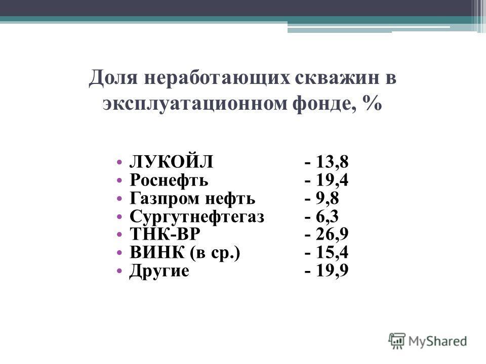 Доля неработающих скважин в эксплуатационном фонде, % ЛУКОЙЛ- 13,8 Роснефть- 19,4 Газпром нефть- 9,8 Сургутнефтегаз- 6,3 ТНК-ВР- 26,9 ВИНК (в ср.)- 15,4 Другие- 19,9