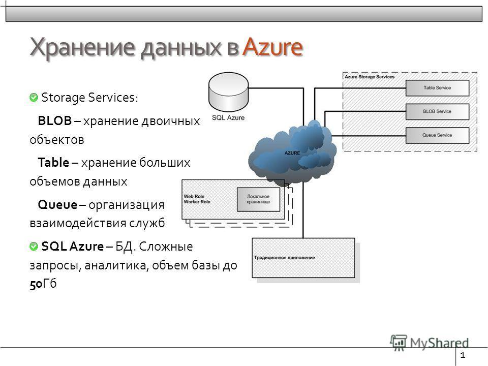 Хранение данных в Azure Storage Services: BLOB – хранение двоичных объектов Table – хранение больших объемов данных Queue – организация взаимодействия служб SQL Azure – БД. Сложные запросы, аналитика, объем базы до 50Гб 1