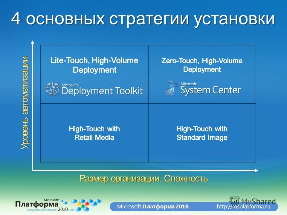 http://msplatforma.ruMicrosoft Платформа 2010 4 основных стратегии установки
