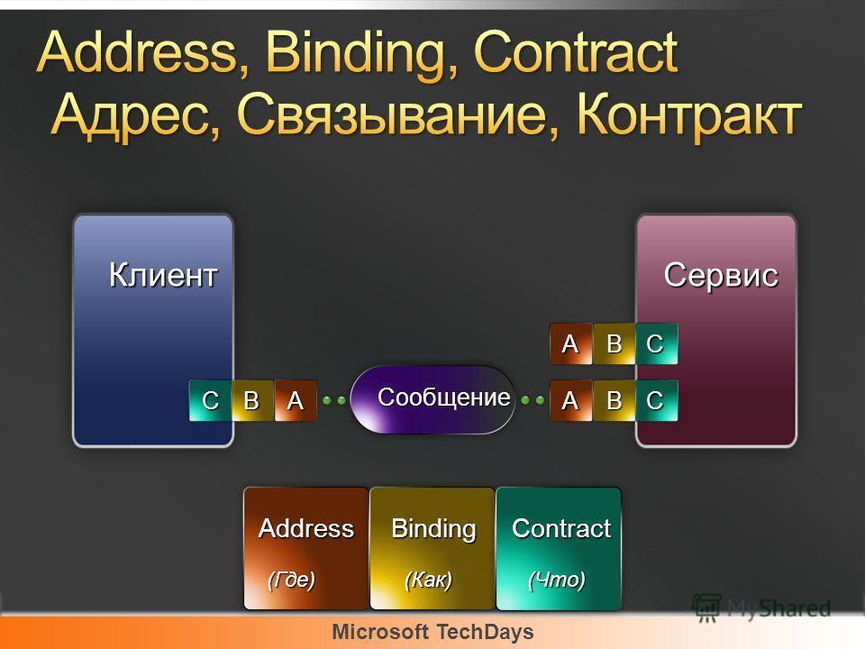 Microsoft TechDays КлиентСервис Сообщение ABCABC ABC AddressBindingContract (Где) (Как) (Что)