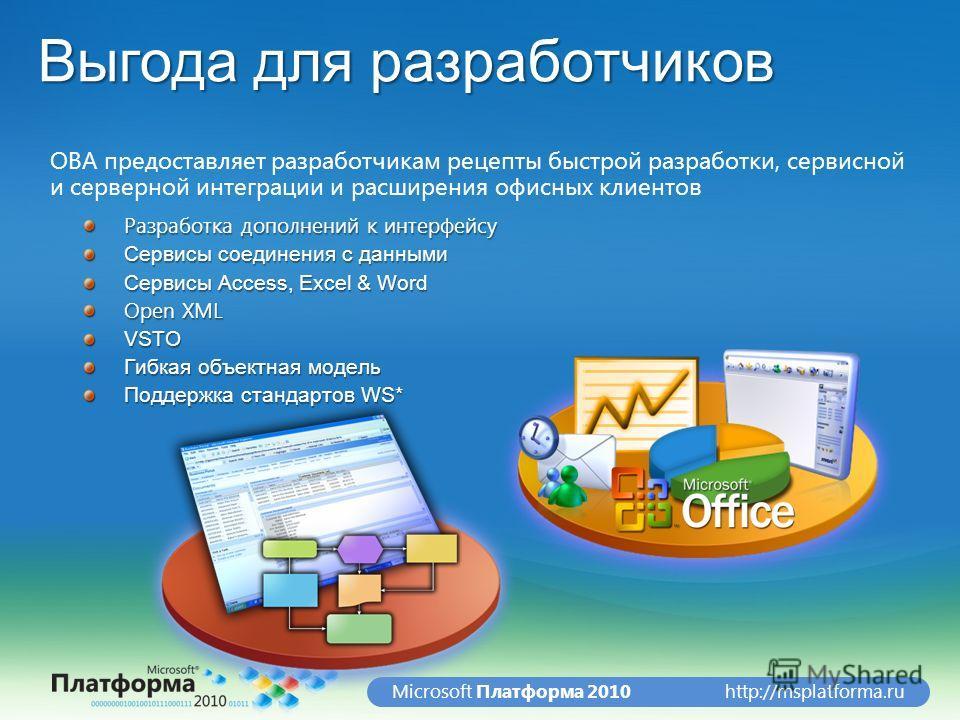 http://msplatforma.ruMicrosoft Платформа 2010 Выгода для разработчиков OBA предоставляет разработчикам рецепты быстрой разработки, сервисной и серверной интеграции и расширения офисных клиентов Разработка дополнений к интерфейсу Сервисы соединения с