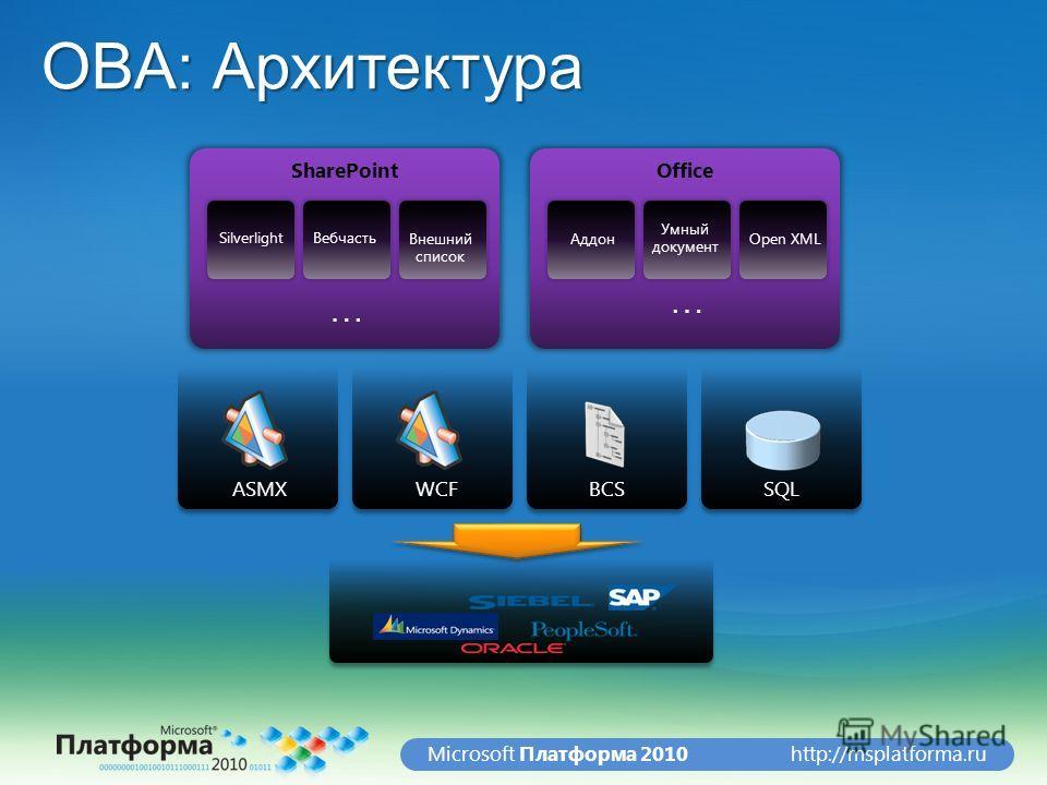 http://msplatforma.ruMicrosoft Платформа 2010 OBA: Архитектура ASMX SharePoint SilverlightВебчасть Внешний список Office Open XMLАддон Умный документ WCFBCS SQL