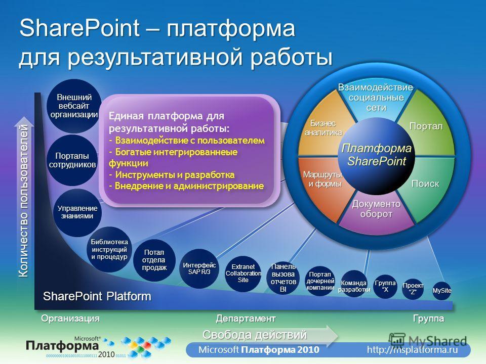 http://msplatforma.ruMicrosoft Платформа 2010 SharePoint – платформа для результативной работы ОрганизацияДепартаментГруппа SharePoint Platform Свобода действий Количество пользователей Библиотека инструкций и процедур Панель вызова отчетов BI Интерф