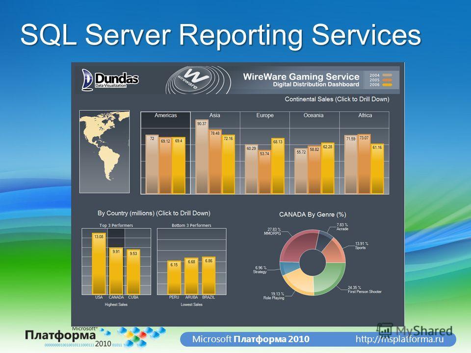 http://msplatforma.ruMicrosoft Платформа 2010 SQL Server Reporting Services