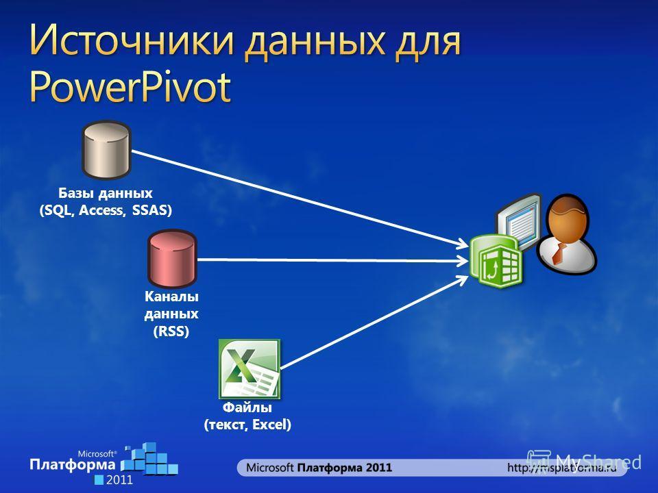 Каналы данных (RSS) Файлы (текст, Excel) Базы данных (SQL, Access, SSAS)