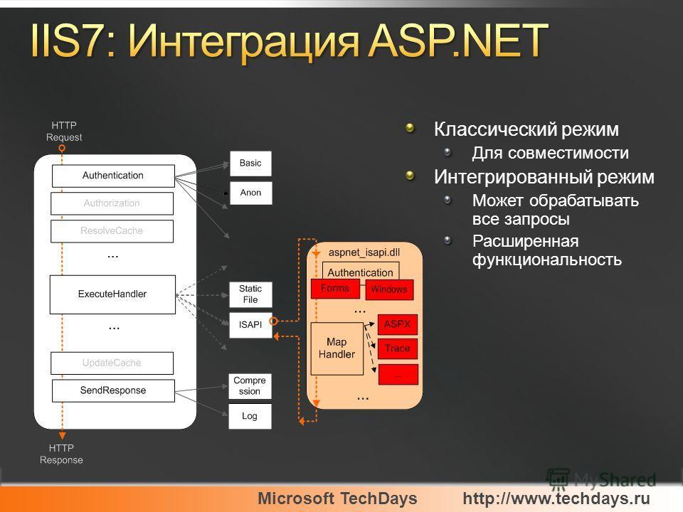 Microsoft TechDayshttp://www.techdays.ru Классический режим Для совместимости Интегрированный режим Может обрабатывать все запросы Расширенная функциональность