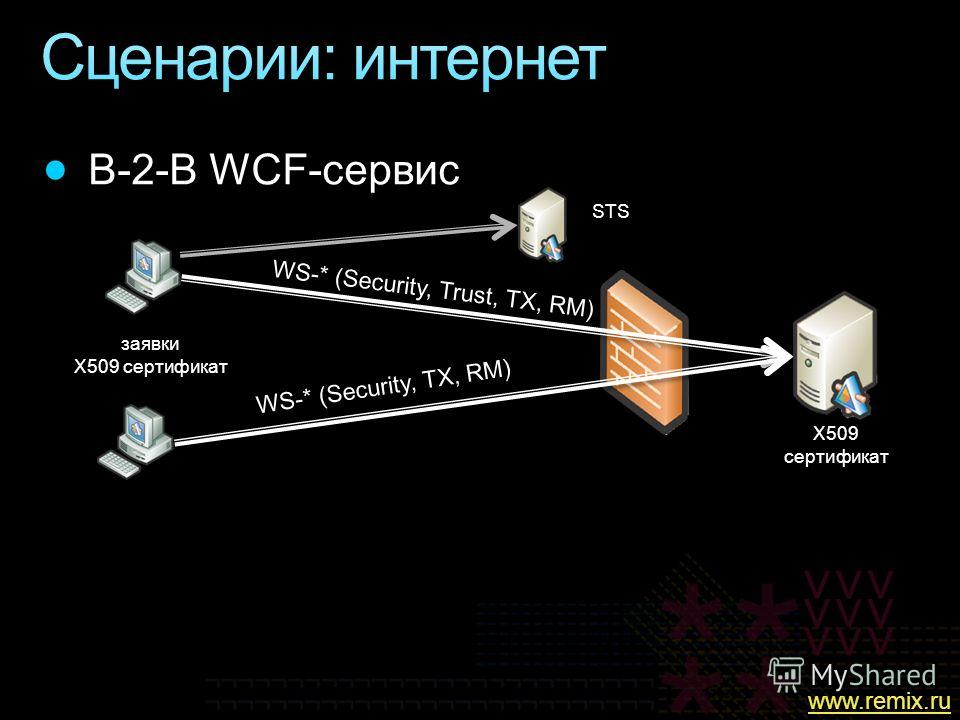 WS-* (Security, TX, RM) WS-* (Security, Trust, TX, RM) заявки X509 сертификат STS