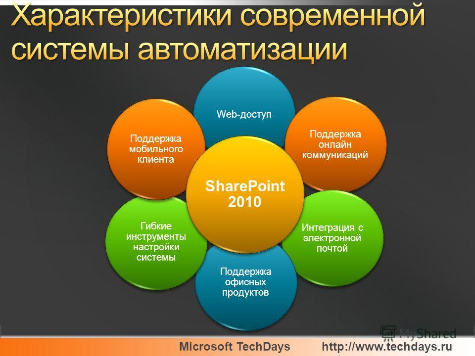 Microsoft TechDayshttp://www.techdays.ru Система Web-доступ Поддержка онлайн коммуникаций Интеграция с электронной почтой Поддержка офисных продуктов Гибкие инструменты настройки системы Поддержка мобильного клиента SharePoint 2010