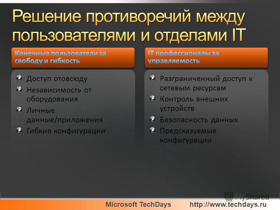 Доступ отовсюду Независимость от оборудования Личные данные/приложения Гибкие конфигурации Разграниченный доступ к сетевым ресурсам Контроль внешних устройств Безопасность данных Предсказуемые конфигурации