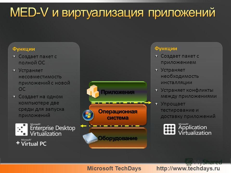 Microsoft TechDayshttp://www.techdays.ru Функции Создает пакет с приложением Устраняет необходимость инсталляции Устраняет конфликты между приложениями Упрощает тестирование и доставку приложений Функции Создает пакет с полной ОС Устраняет несовмести