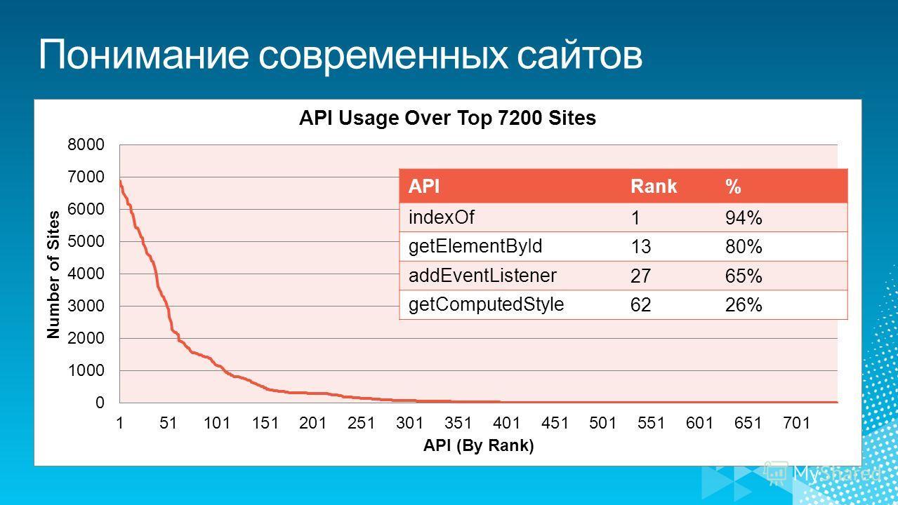 APIRank% indexOf194% getElementById1380% addEventListener2765% getComputedStyle6226%