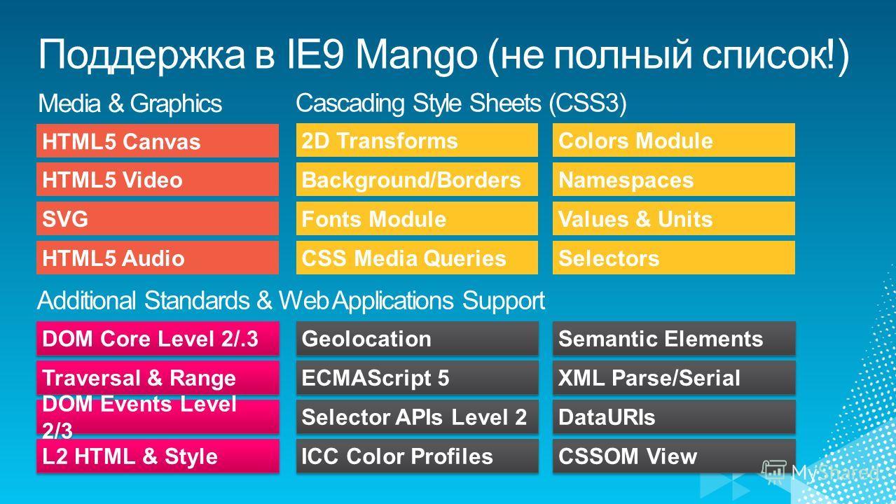 HTML5 Video HTML5 Canvas SVG HTML5 Audio Background/Borders 2D Transforms Fonts Module CSS Media Queries Namespaces Colors Module Values & Units Selectors Traversal & Range DOM Core Level 2/.3 DOM Events Level 2/3 L2 HTML & Style ECMAScript 5 Geoloca