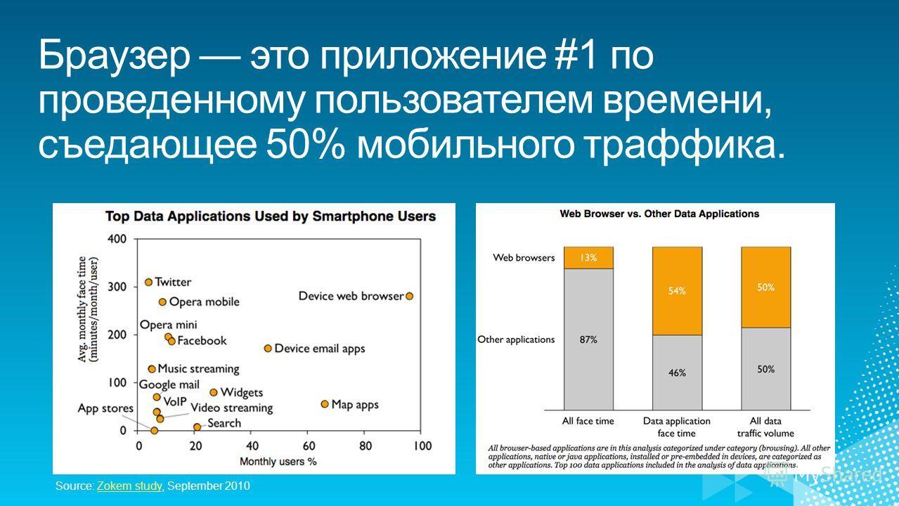 Source: Zokem study, September 2010Zokem study