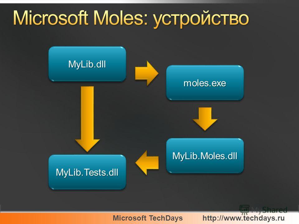 Microsoft TechDayshttp://www.techdays.ru MyLib.dllMyLib.dll moles.exemoles.exe MyLib.Moles.dllMyLib.Moles.dll MyLib.Tests.dllMyLib.Tests.dll