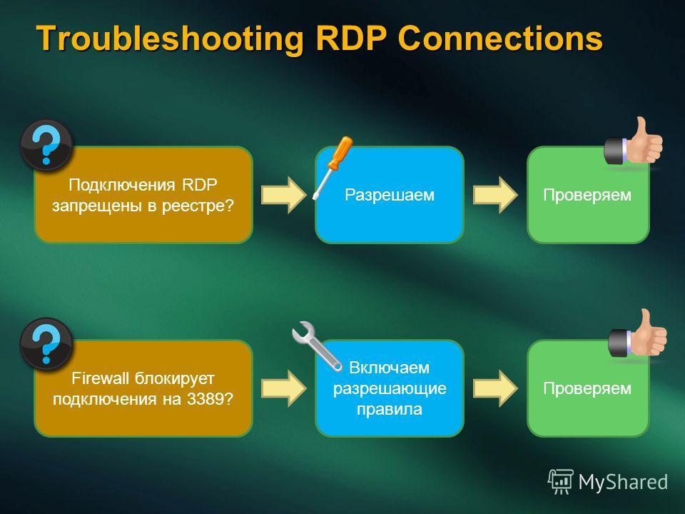 Troubleshooting RDP Connections Подключения RDP запрещены в реестре? Проверяем Firewall блокирует подключения на 3389? Включаем разрешающие правила Проверяем Разрешаем