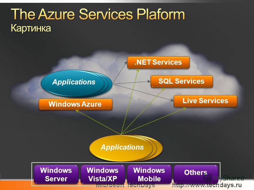 Microsoft TechDayshttp://www.techdays.ru Windows Azure Applications.NET Services Live Services SQL Services Applications Others Windows Mobile Windows Vista/XP Windows Server