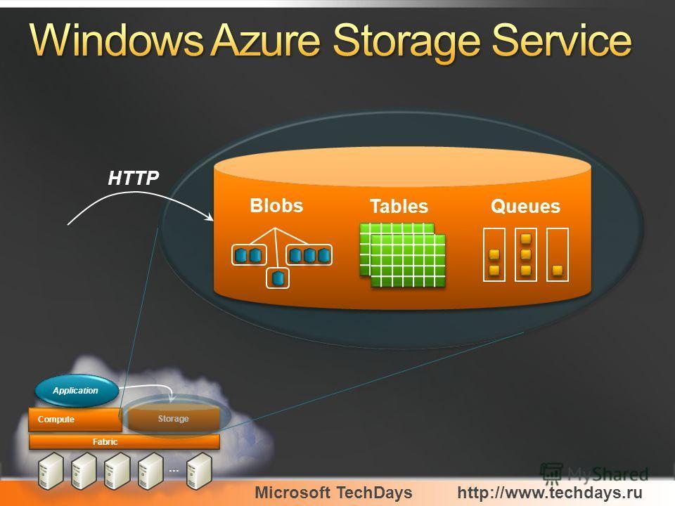 Microsoft TechDayshttp://www.techdays.ru … Fabric Compute Storage Application Blobs QueuesTables HTTP