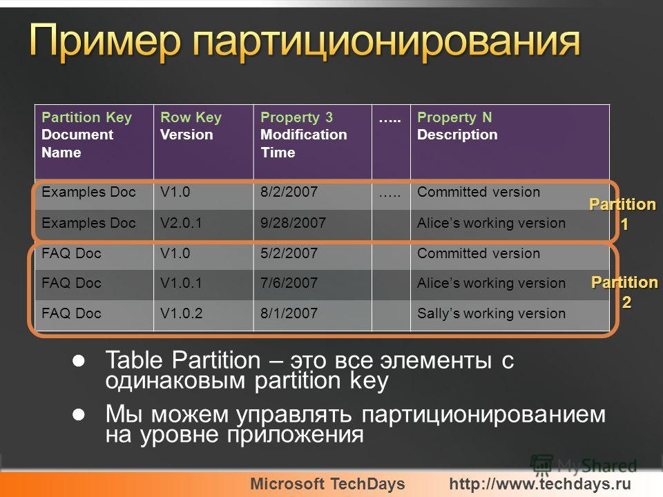 Microsoft TechDayshttp://www.techdays.ru Partition Key Document Name Row Key Version Property 3 Modification Time …..Property N Description Examples DocV1.08/2/2007…..Committed version Examples DocV2.0.19/28/2007Alices working version FAQ DocV1.05/2/