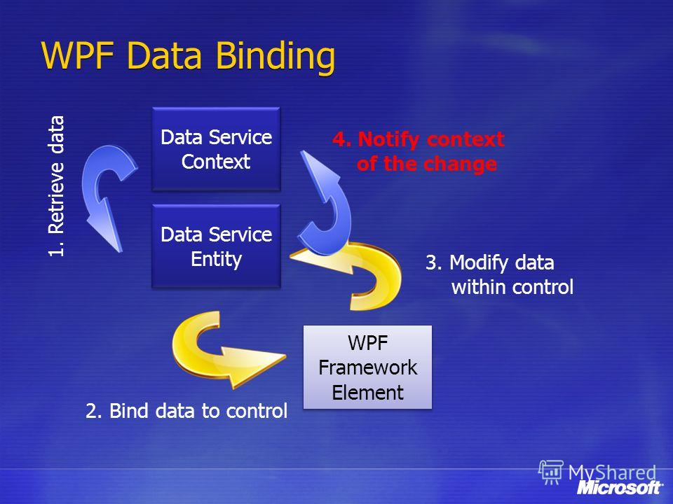 WPF Data Binding Data Service Entity Data Service Entity WPF Framework Element WPF Framework Element 2. Bind data to control 3. Modify data within control Data Service Context Data Service Context 1. Retrieve data 4. Notify context of the change