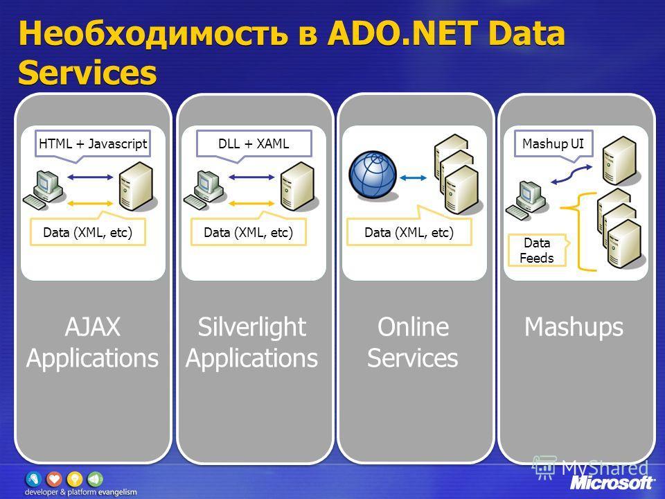 Необходимость в ADO.NET Data Services HTML + Javascript Data (XML, etc) DLL + XAML Data (XML, etc) Mashup UI Data Feeds AJAX Applications Silverlight Applications Online Services Mashups