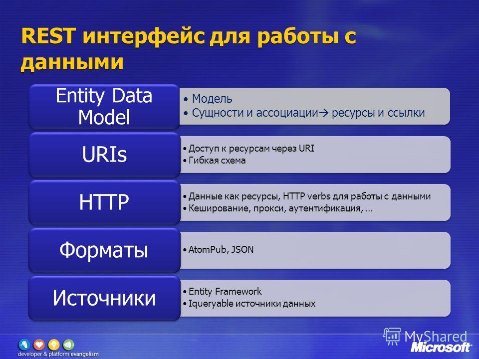 REST интерфейс для работы с данными Entity Data Model Доступ к ресурсам через URI Гибкая схема URIs Данные как ресурсы, HTTP verbs для работы с данными Кеширование, прокси, аутентификация, … HTTP AtomPub, JSON Форматы Entity Framework Iqueryable исто