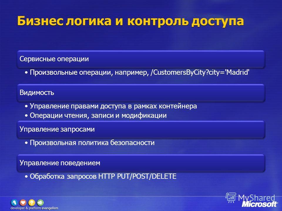 Бизнес логика и контроль доступа Сервисные операции Произвольные операции, например, /CustomersByCity?city='Madrid' Видимость Управление правами доступа в рамках контейнера Операции чтения, записи и модификации Управление запросами Произвольная полит