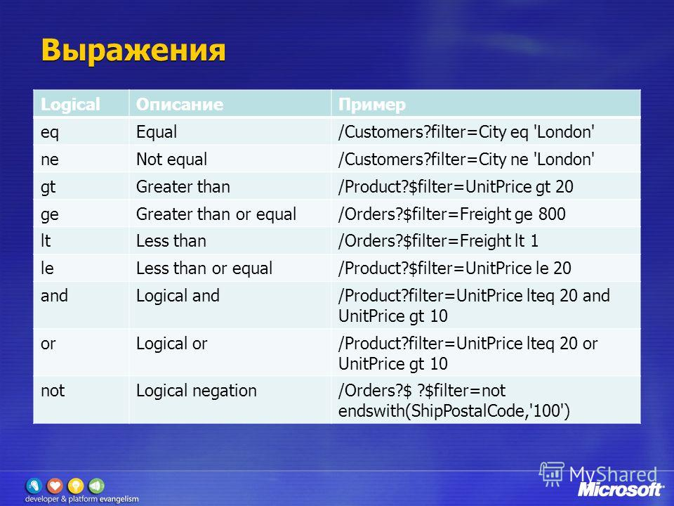 Выражения LogicalОписаниеПример eqEqual/Customers?filter=City eq 'London' neNot equal/Customers?filter=City ne 'London' gtGreater than/Product?$filter=UnitPrice gt 20 geGreater than or equal/Orders?$filter=Freight ge 800 ltLess than/Orders?$filter=Fr