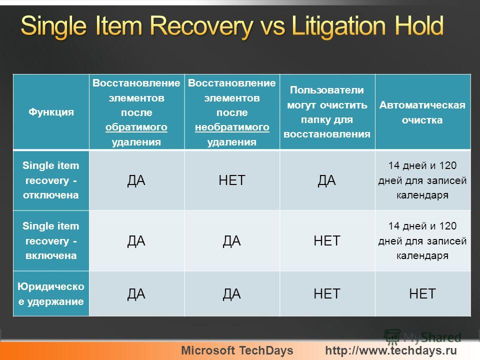Microsoft TechDayshttp://www.techdays.ru Функция Восстановление элементов после обратимого удаления Восстановление элементов после необратимого удаления Пользователи могут очистить папку для восстановления Автоматическая очистка Single item recovery