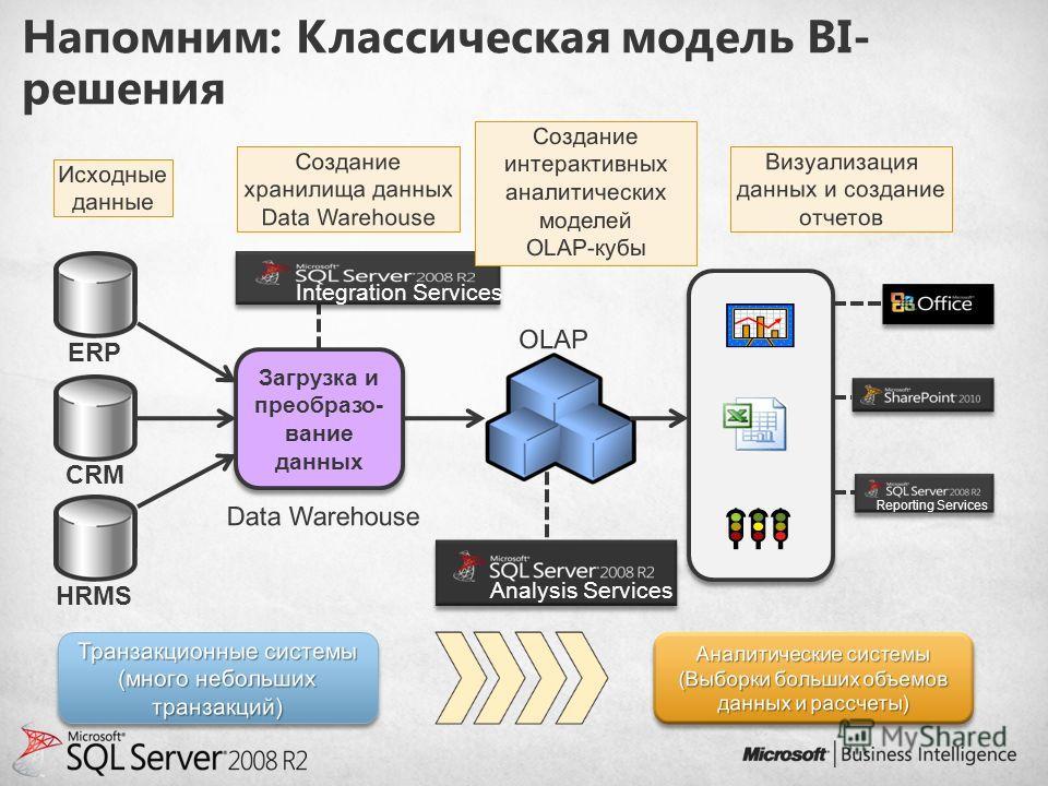 Напомним: Классическая модель BI- решения Загрузка и преобразо- вание данных Analysis Services Integration Services ERP CRM HRMS Reporting Services
