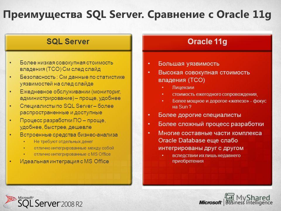 Преимущества SQL Server. Сравнение с Oracle 11g Более низкая совокупная стоимость владения (TCO) См след слайд Безопасность : См данные по статистике уязвимостей на след слайде Ежедневное обслуживании (мониториг, администрирование) – проще, удобнее С