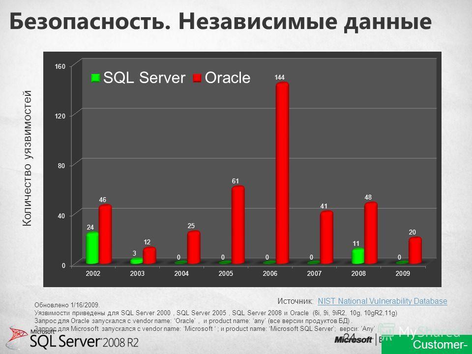 Безопасность. Независимые данные Количество уязвимостей Обновлено 1/16/2009. Уязвимости приведены для SQL Server 2000, SQL Server 2005, SQL Server 2008 и Oracle (8i, 9i, 9iR2, 10g, 10gR2,11g) Запрос для Oracle запускался с vendor name: Oracle, и prod