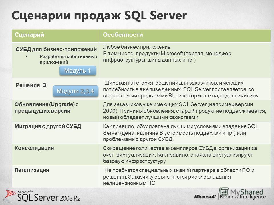 Сценарии продаж SQL Server СценарийОсобенности СУБД для бизнес-приложений Разработка собственных приложений Любое бизнес приложение В том числе продукты Microsoft (портал, менеджер инфраструктуры, шина данных и пр.) Решения BI Широкая категория решен