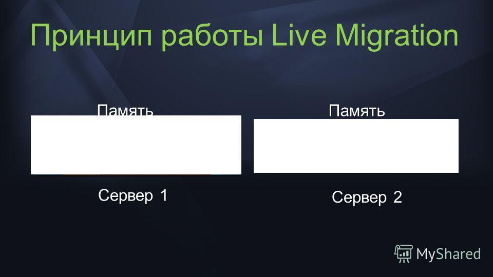 Состояни е Конфигура ция Принцип работы Live Migration Сервер 1 Сервер 2 ПамятьПамять Конфигура ция Состояни е