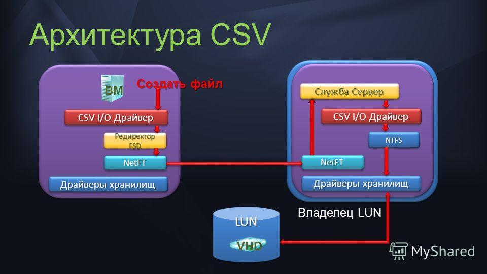 LUNLUN CSV I/O Драйвер Редиректор FSD NetFTNetFT Драйверы хранилищ CSV I/O Драйвер NTFSNTFS NetFTNetFT Драйверы хранилищ Служба Сервер Создать файл ВМ VHD Владелец LUN Архитектура CSV