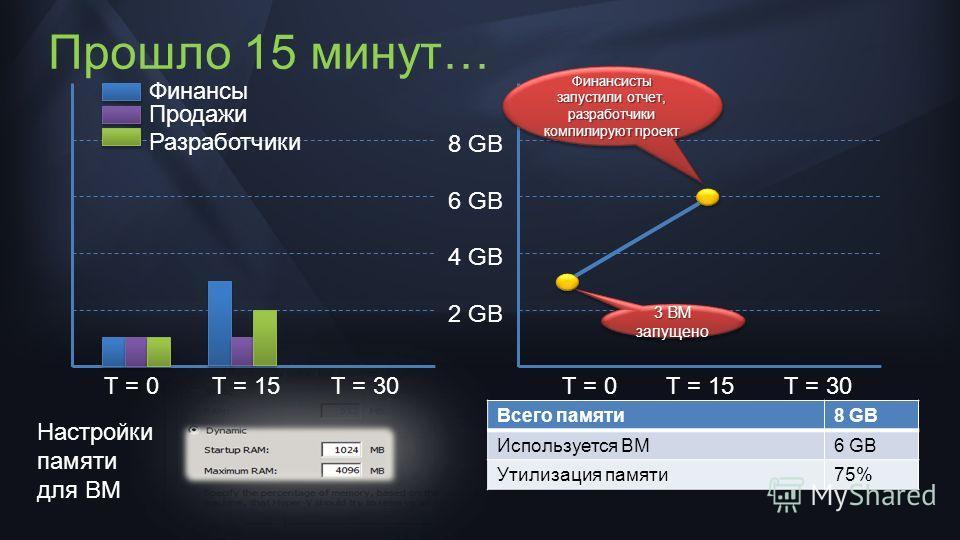 Прошло 15 минут… 8 GB 6 GB 4 GB 2 GB Финансы Разработчики Продажи T = 0T = 15T = 30T = 0T = 15T = 30 3 ВМ запущено Всего памяти8 GB Используется ВМ6 GB Утилизация памяти75% Настройки памяти для ВМ Финансисты запустили отчет, разработчики компилируют