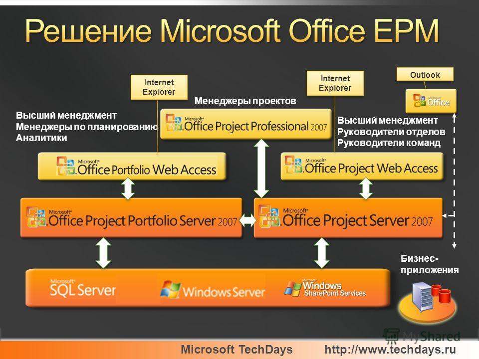 Microsoft TechDayshttp://www.techdays.ru Бизнес- приложения Высший менеджмент Менеджеры по планированию Аналитики Менеджеры проектов Высший менеджмент Руководители отделов Руководители команд Outlook Internet Explorer