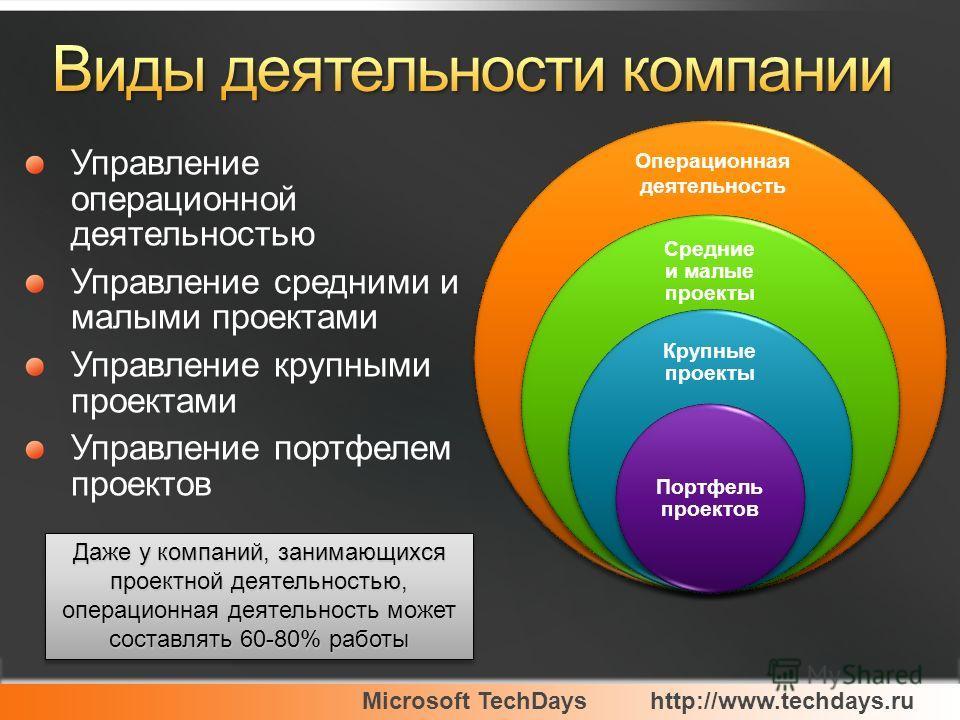 Microsoft TechDayshttp://www.techdays.ru Управление операционной деятельностью Управление средними и малыми проектами Управление крупными проектами Управление портфелем проектов Даже у компаний, занимающихся проектной деятельностью, операционная деят